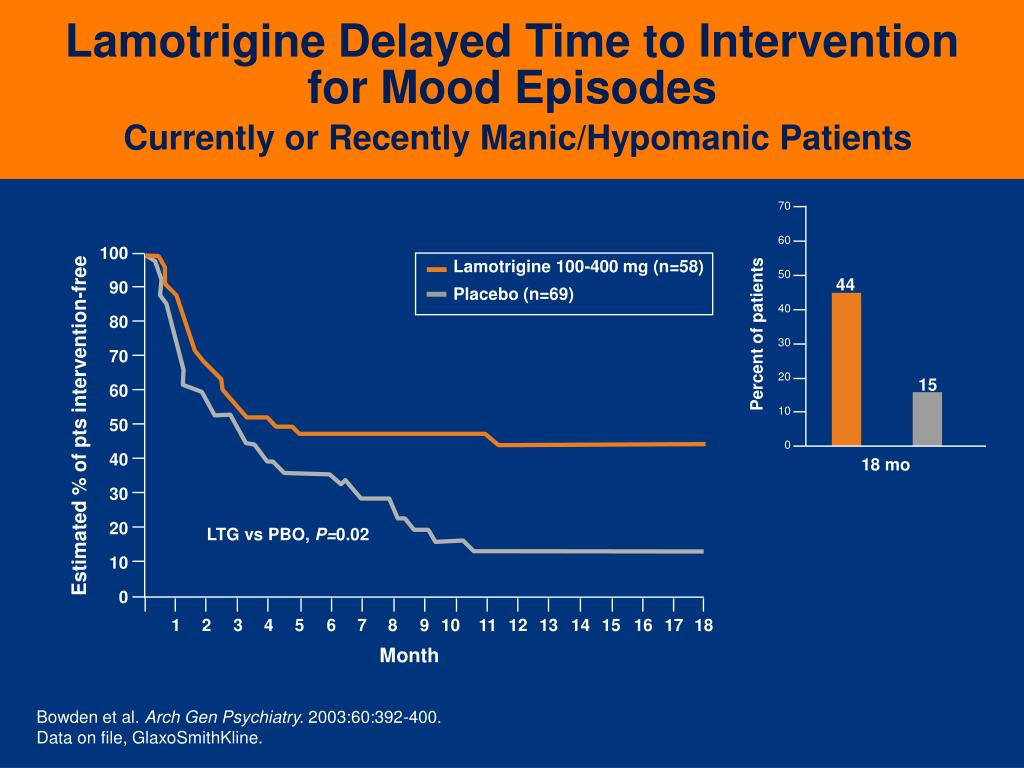 Lamotrigine Delayed Time to Intervention