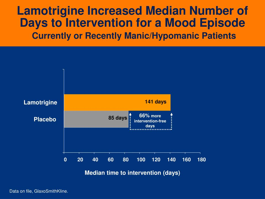Lamotrigine Increased Median Number of Days to Intervention for a Mood Episode