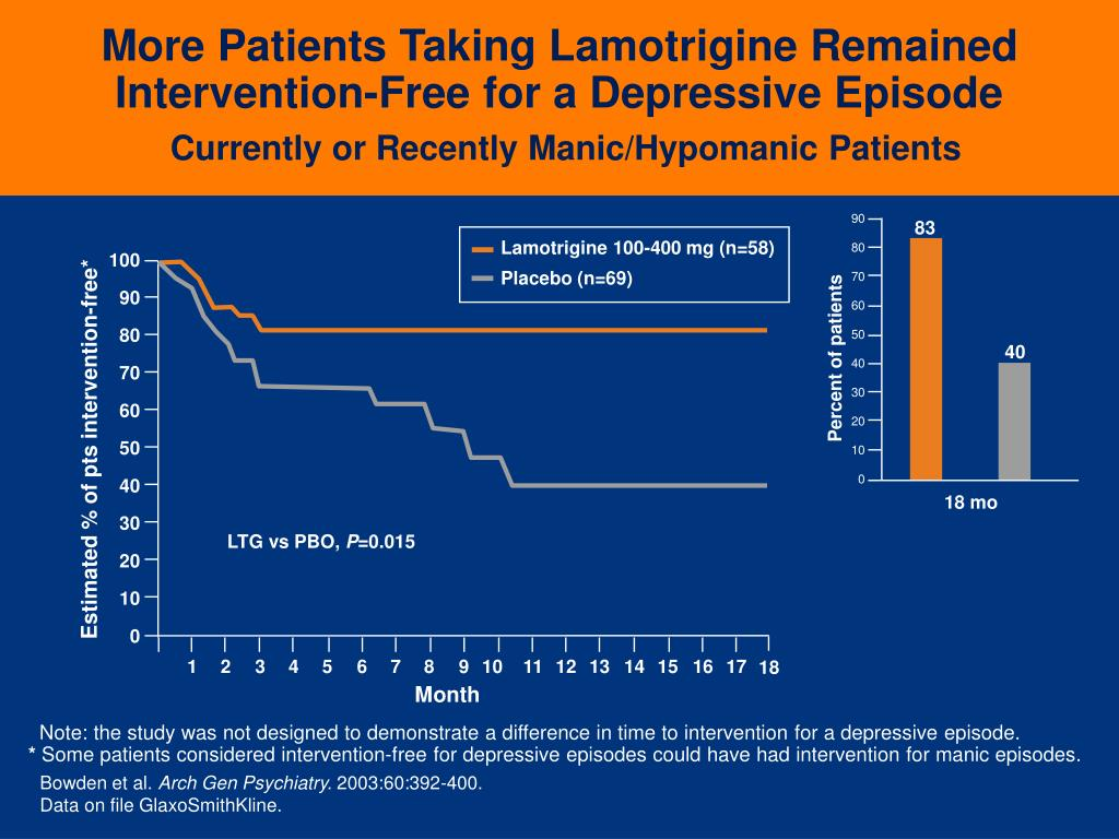 More Patients Taking Lamotrigine Remained Intervention-Free for a Depressive Episode