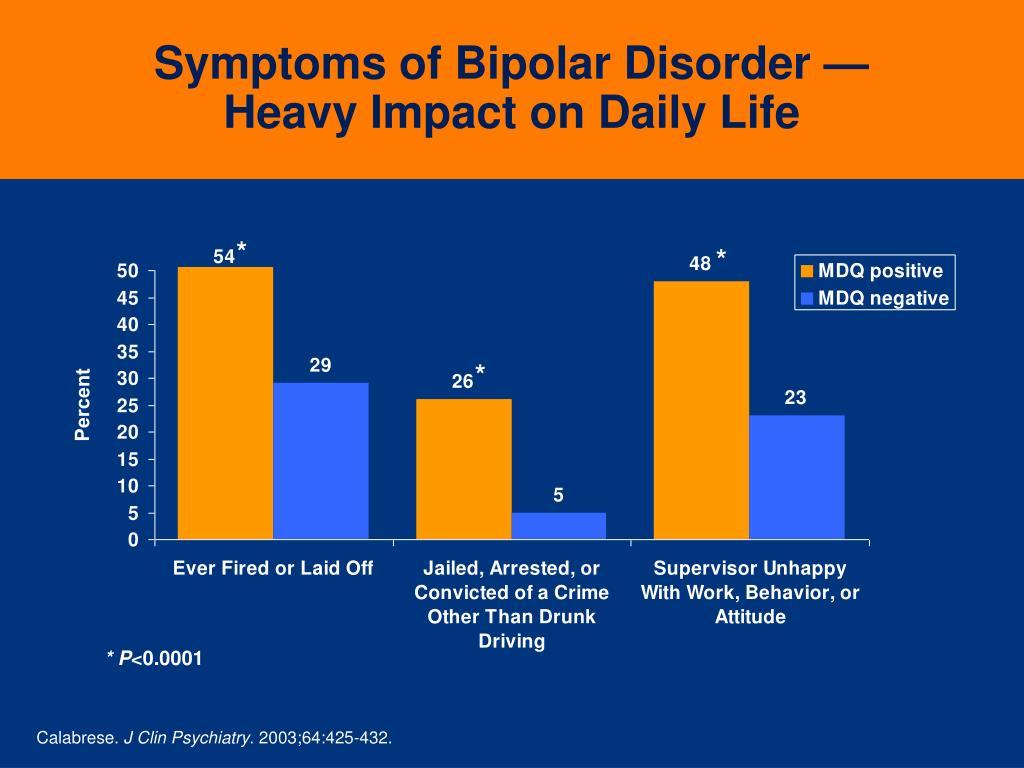 Symptoms of Bipolar Disorder