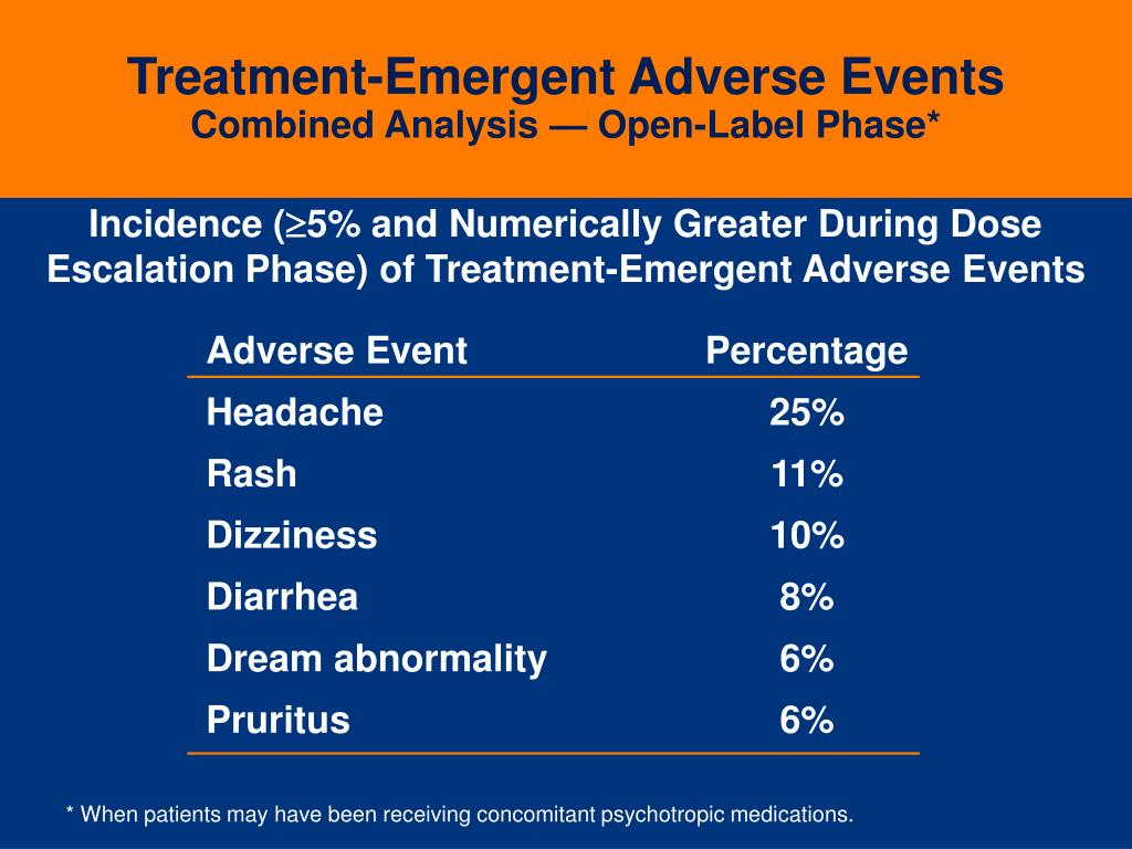 Treatment-Emergent Adverse Events