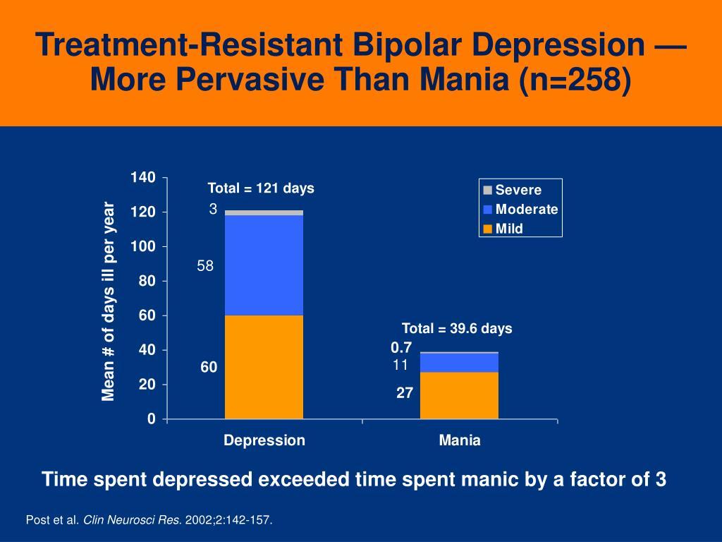 Treatment-Resistant Bipolar Depression
