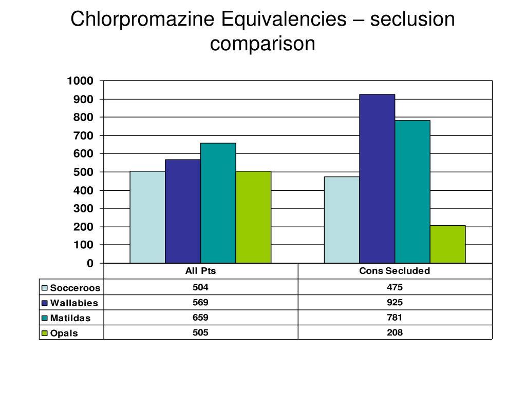 Chlorpromazine Equivalencies – seclusion comparison