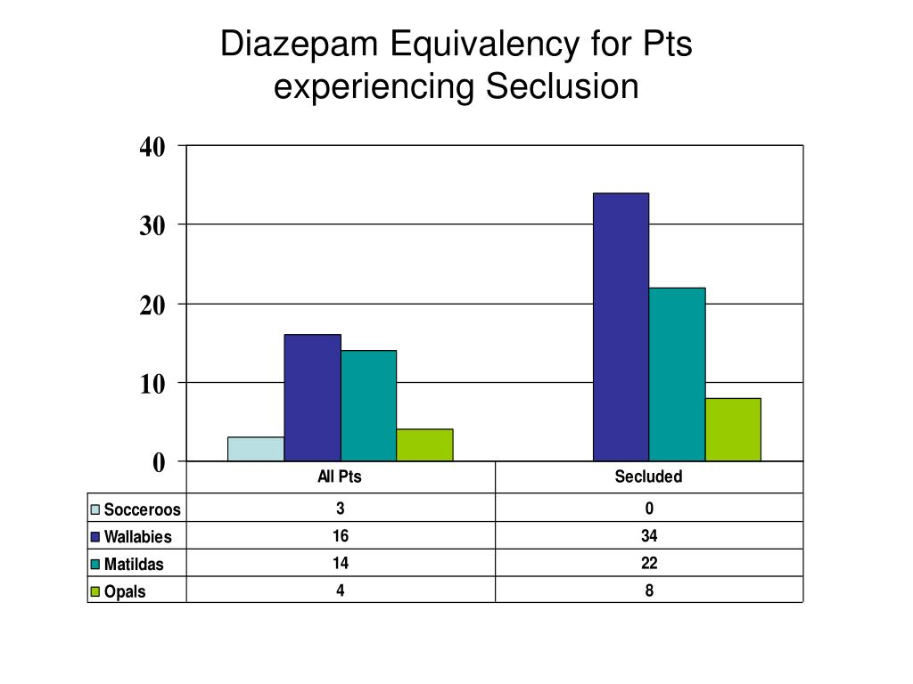 Diazepam Equivalency for Pts
