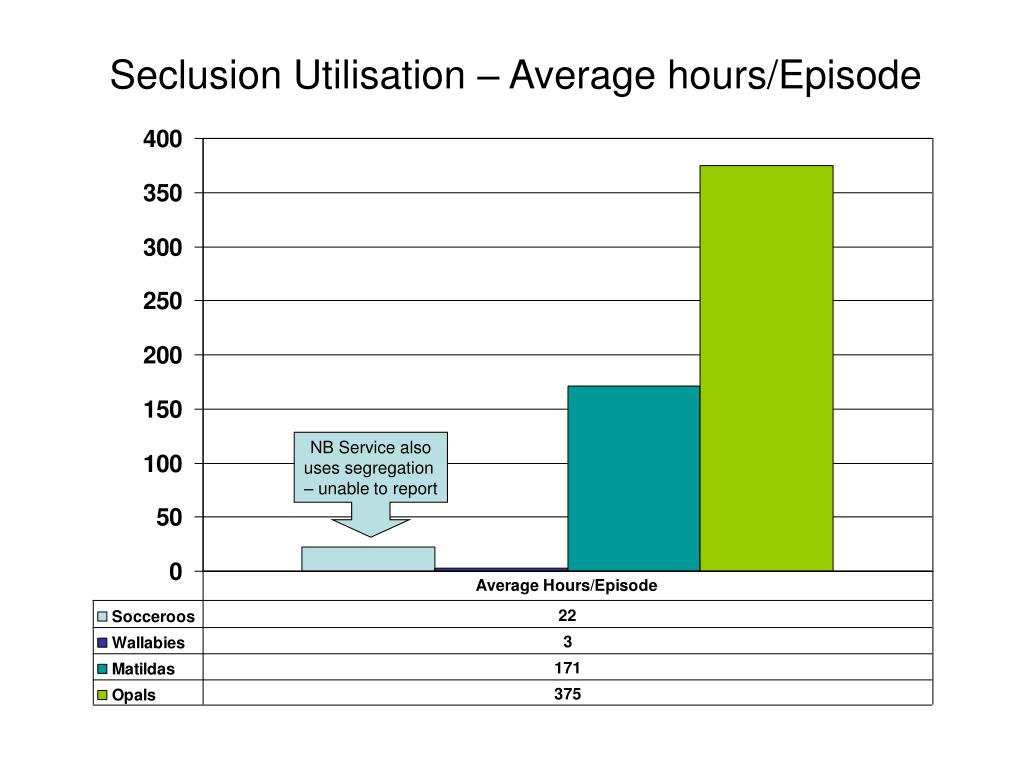 Seclusion Utilisation – Average hours/Episode