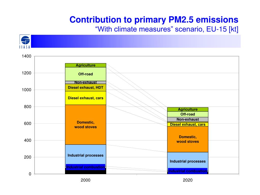 Contribution to primary PM2.5 emissions