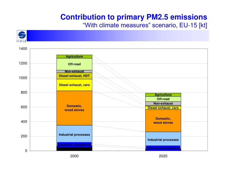 Contribution to primary pm2 5 emissions with climate measures scenario eu 15 kt