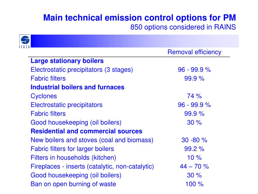 Main technical emission control options for PM