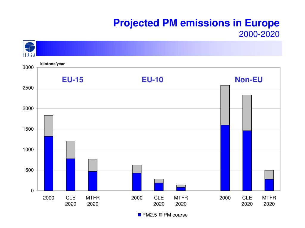 Projected PM emissions in Europe