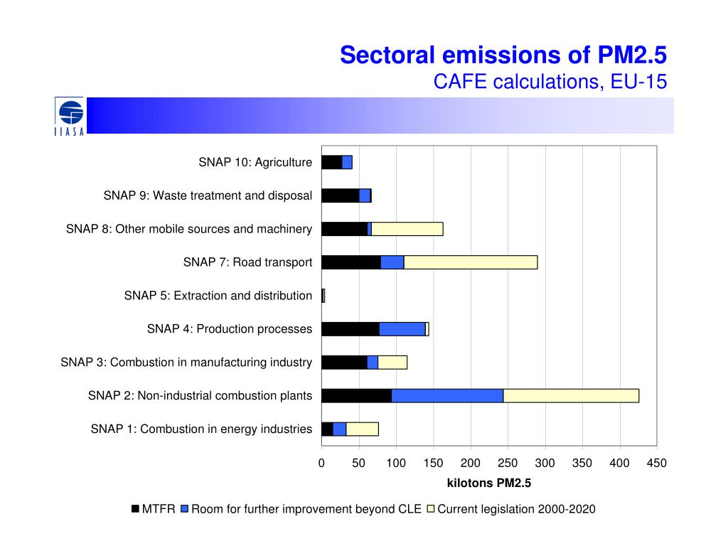 Sectoral emissions of PM2.5