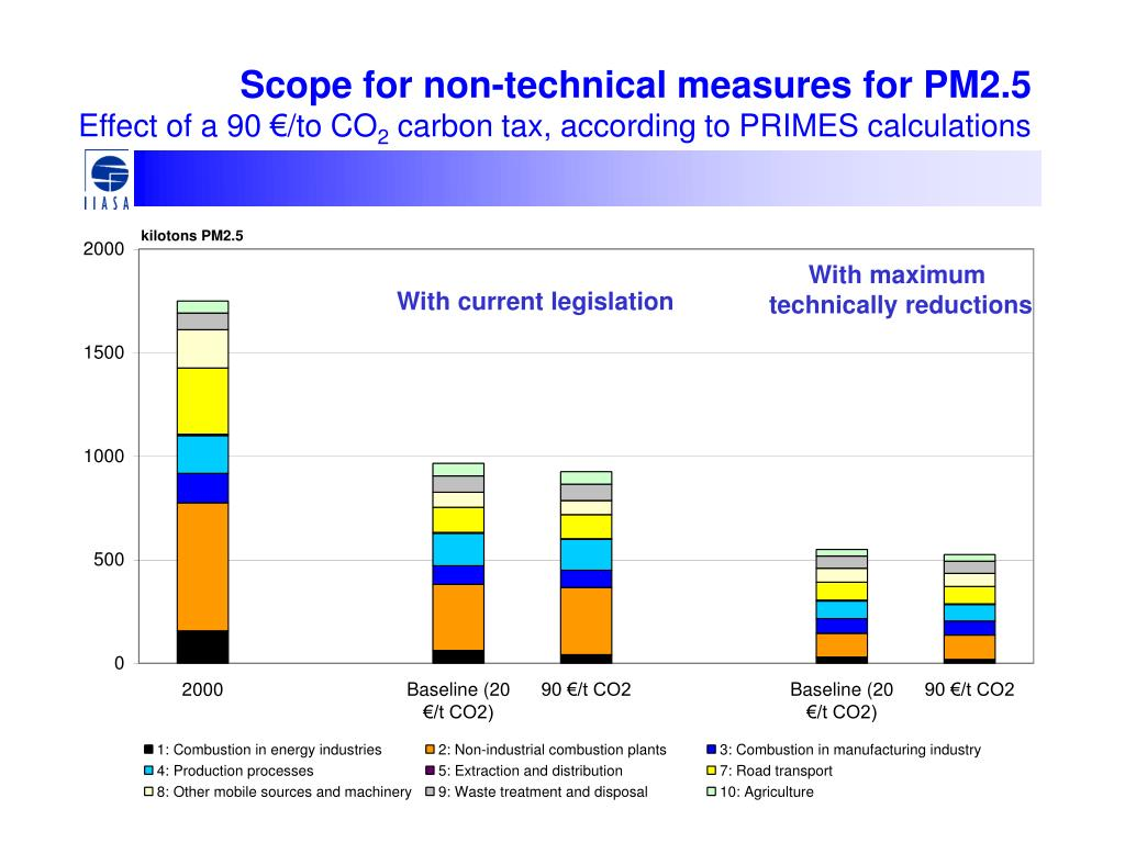 Scope for non-technical measures for PM2.5