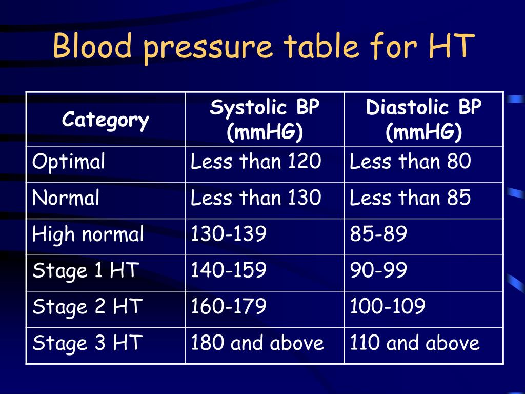 Blood pressure table for HT