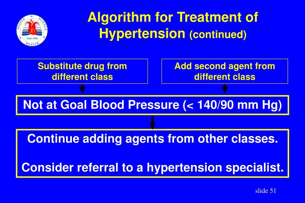Algorithm for Treatment of Hypertension