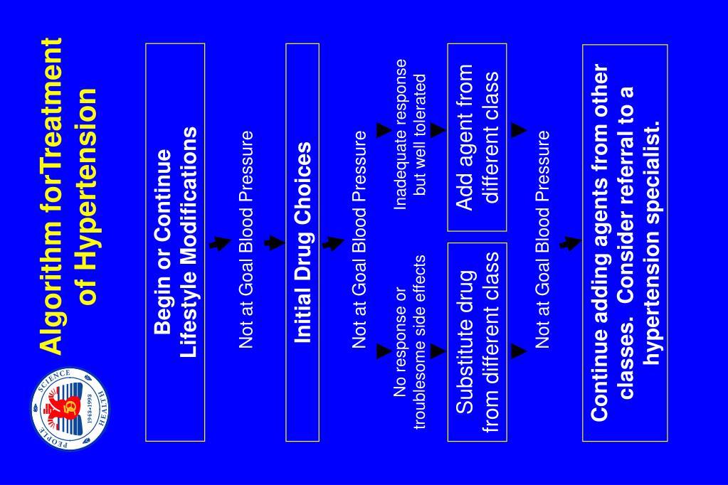 Algorithm forTreatment of Hypertension