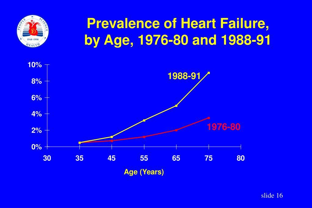 Prevalence of Heart Failure,