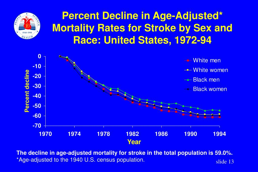 Percent Decline in Age-Adjusted* Mortality Rates for Stroke by Sex and Race: United States, 1972-94