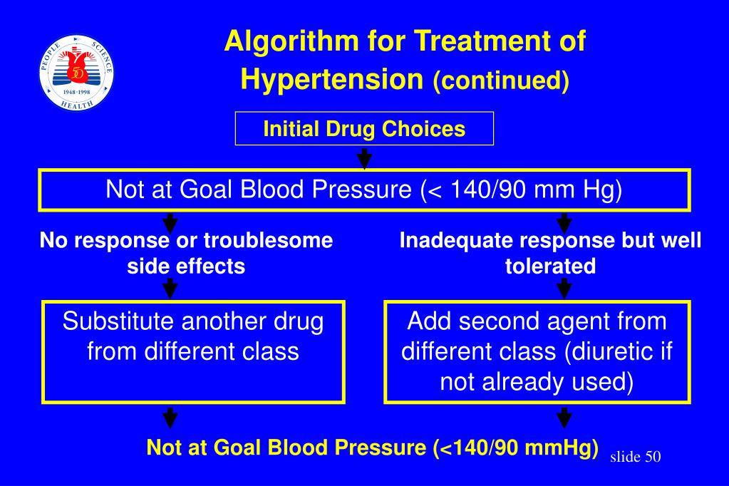 Algorithm for Treatment of
