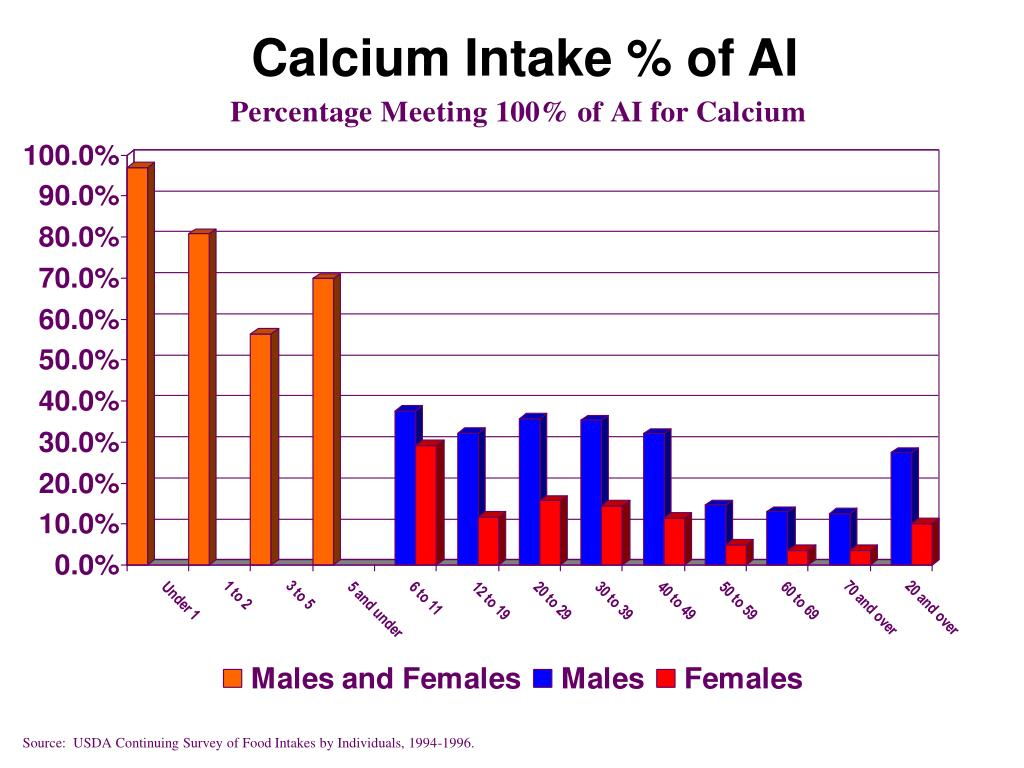 Calcium Intake % of AI