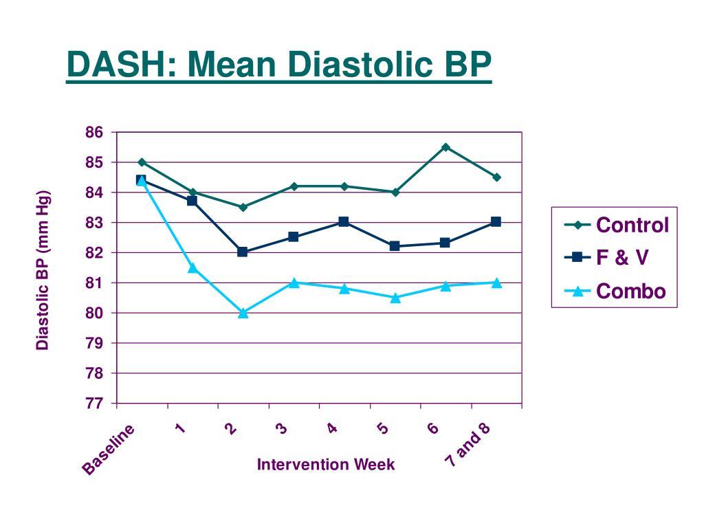DASH: Mean Diastolic BP