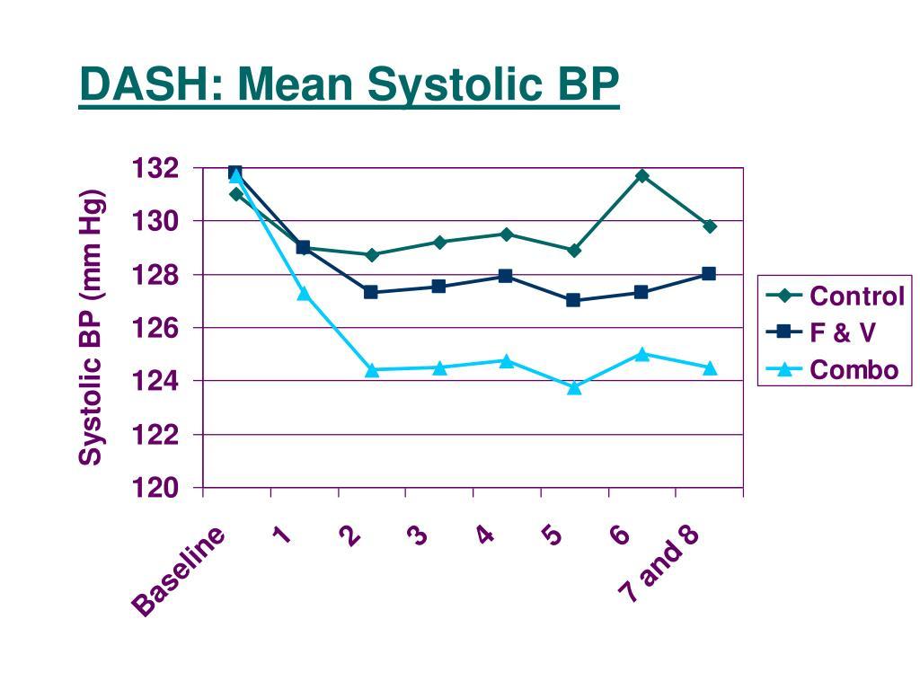 DASH: Mean Systolic BP