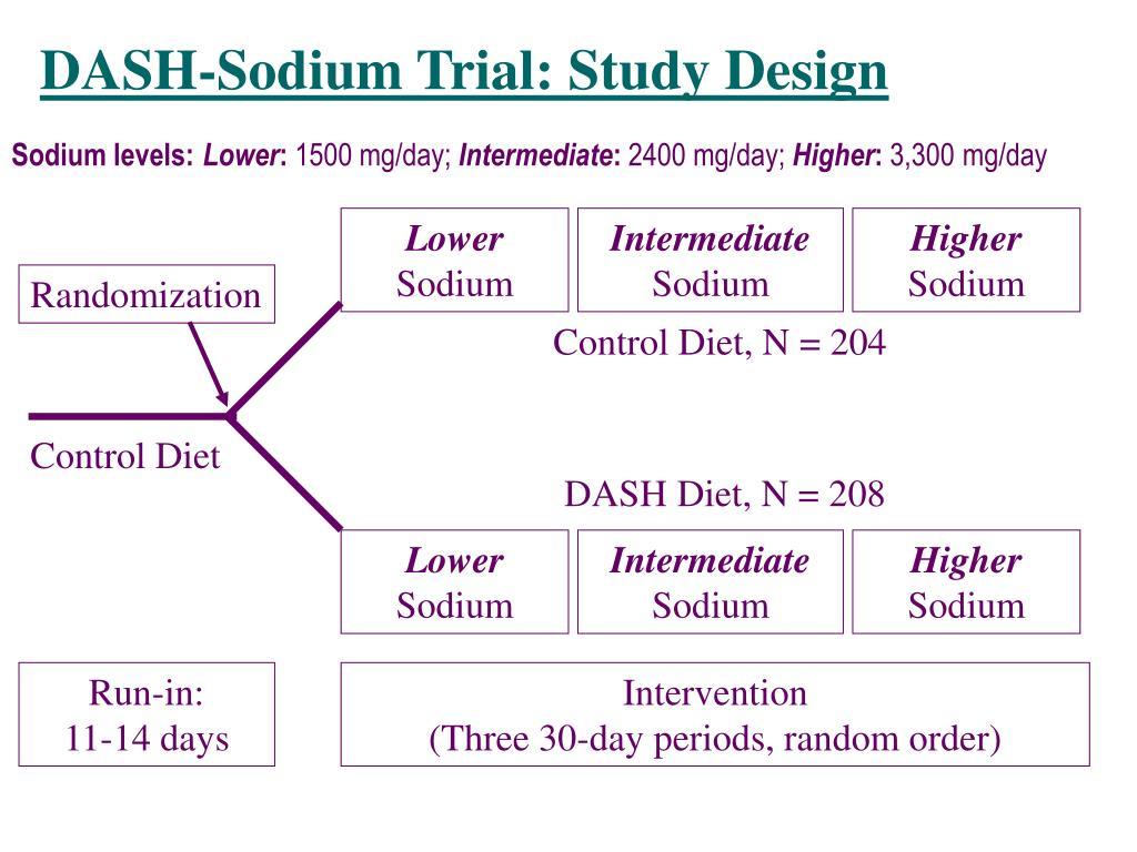 DASH-Sodium Trial: Study Design
