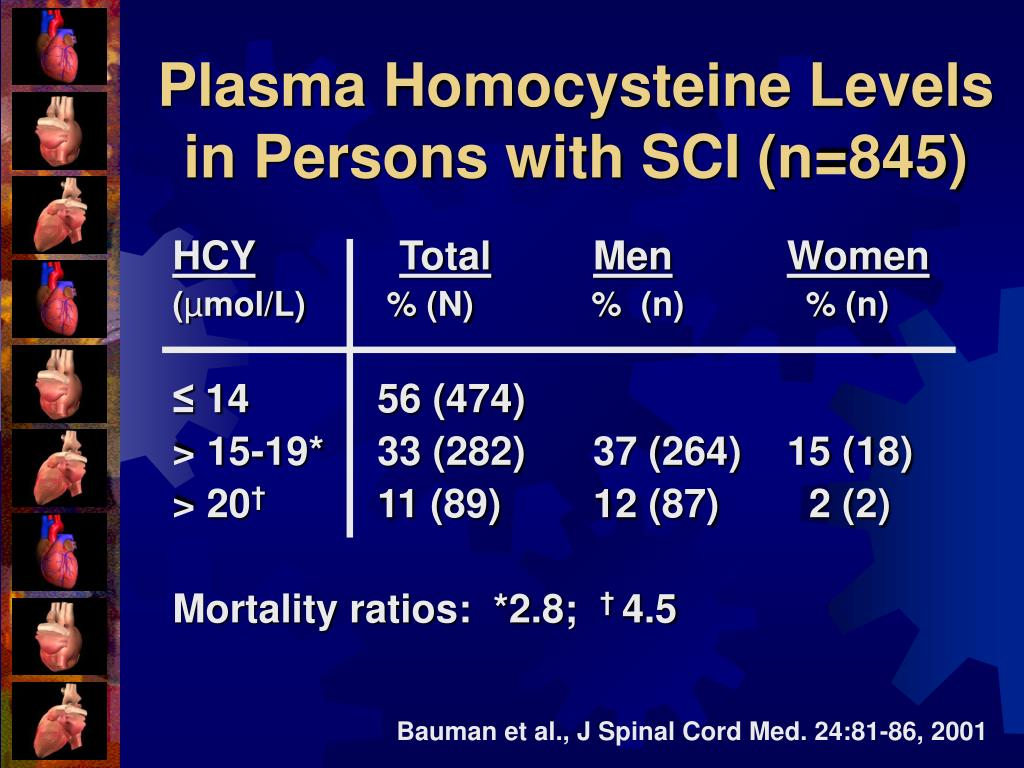 Plasma Homocysteine Levels in Persons with SCI (n=845)