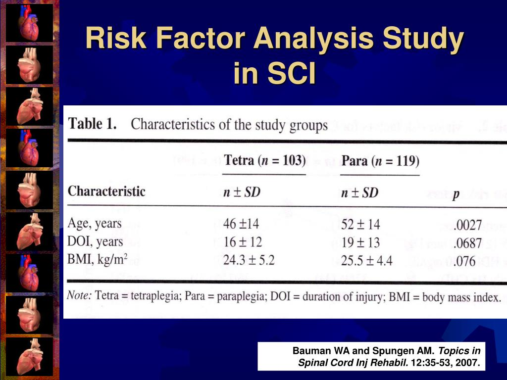 Risk Factor Analysis Study in SCI