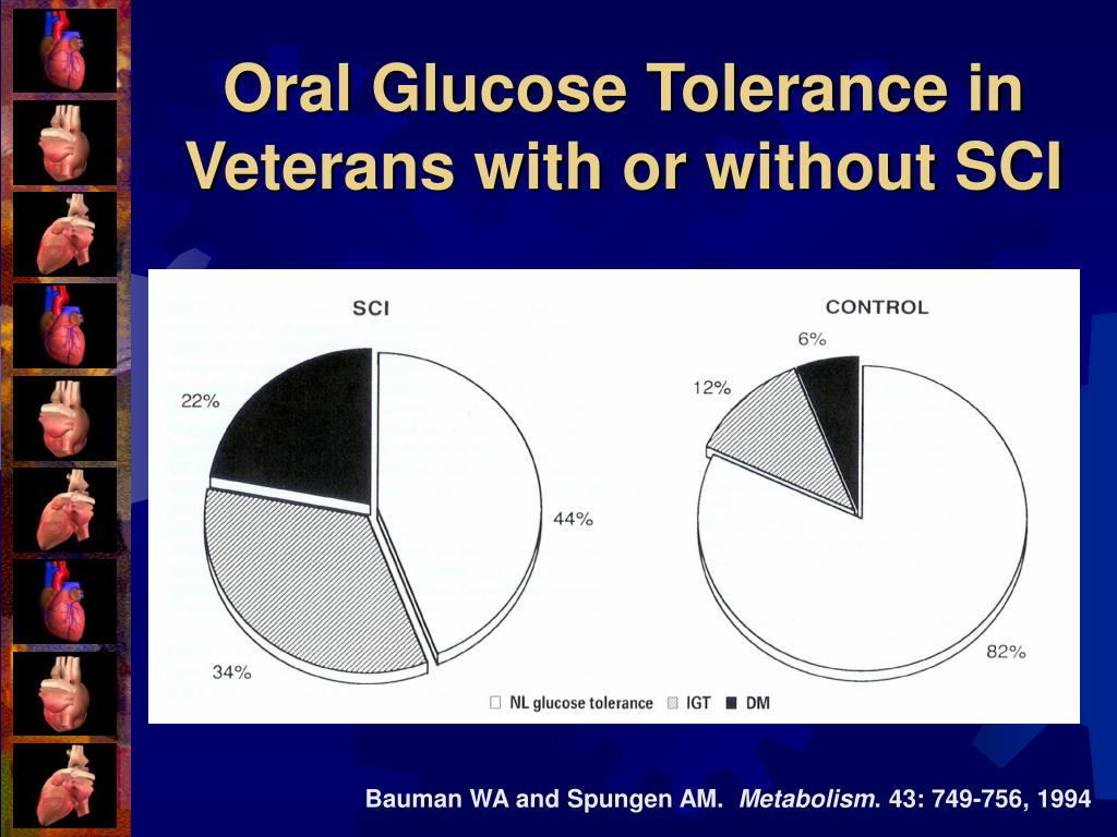 Oral Glucose Tolerance in Veterans with or without SCI