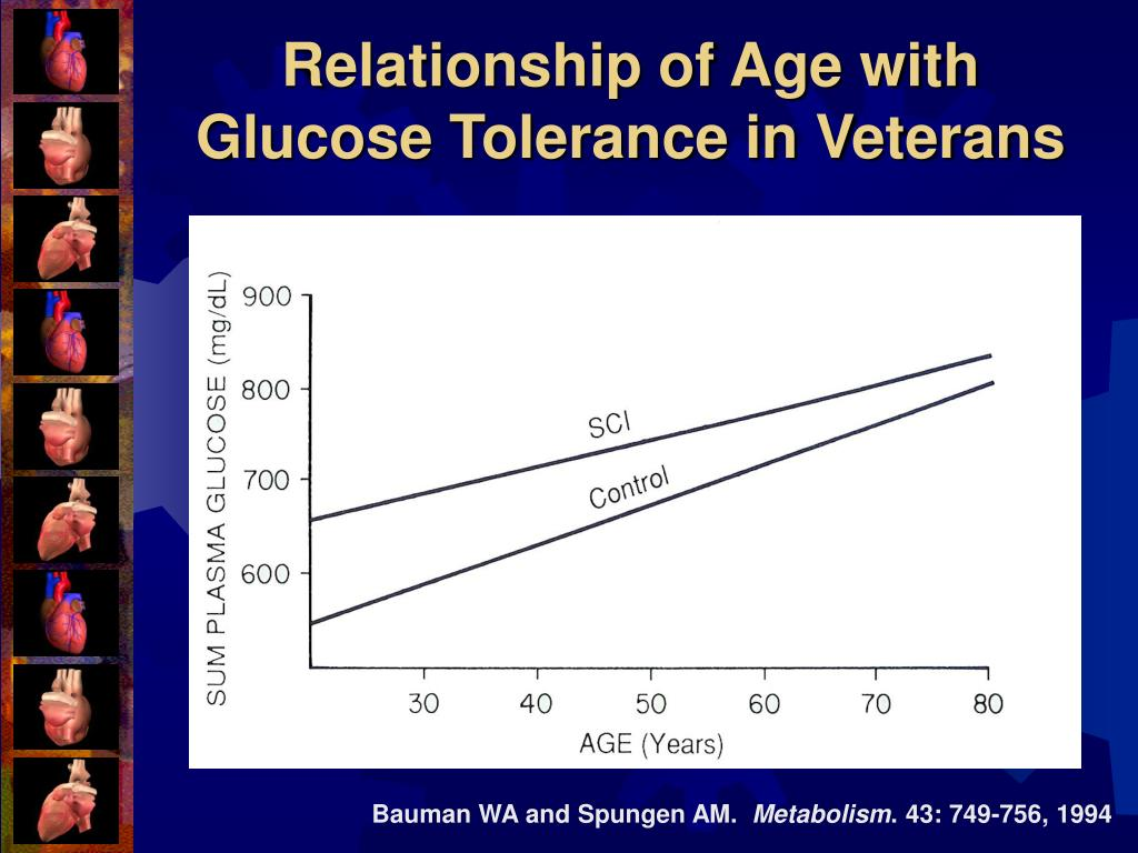 Relationship of Age with Glucose Tolerance in Veterans