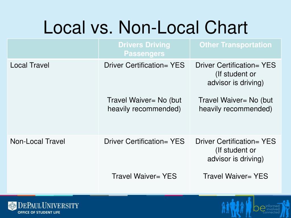 Local vs. Non-Local Chart