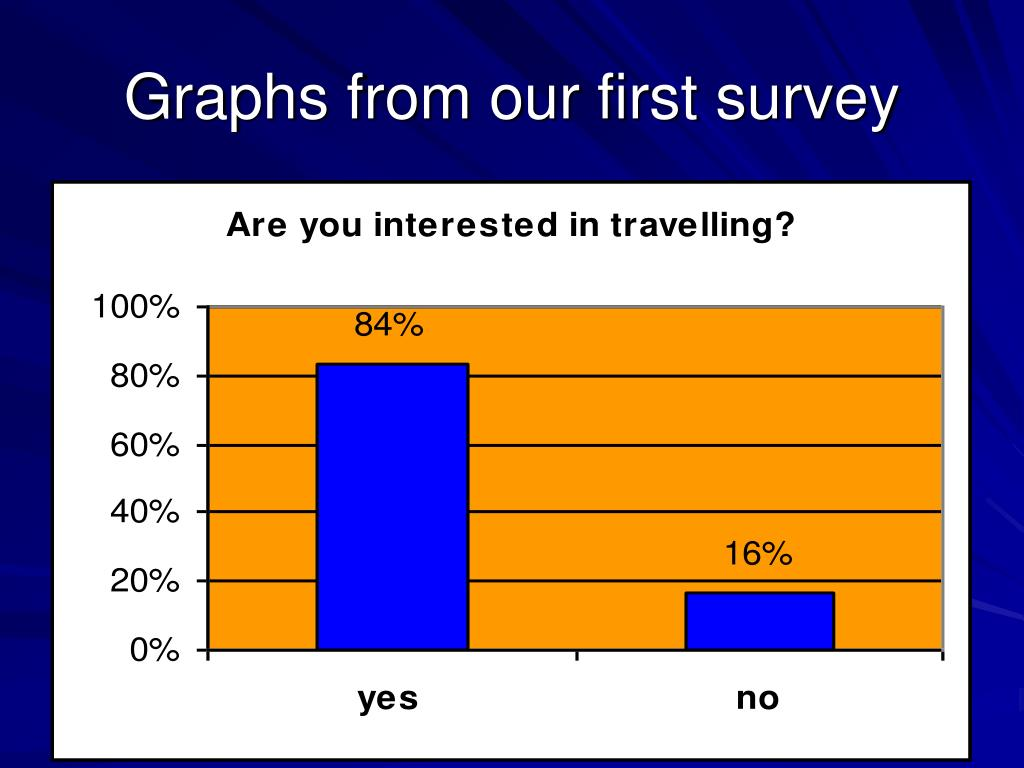 Graphs from our first survey