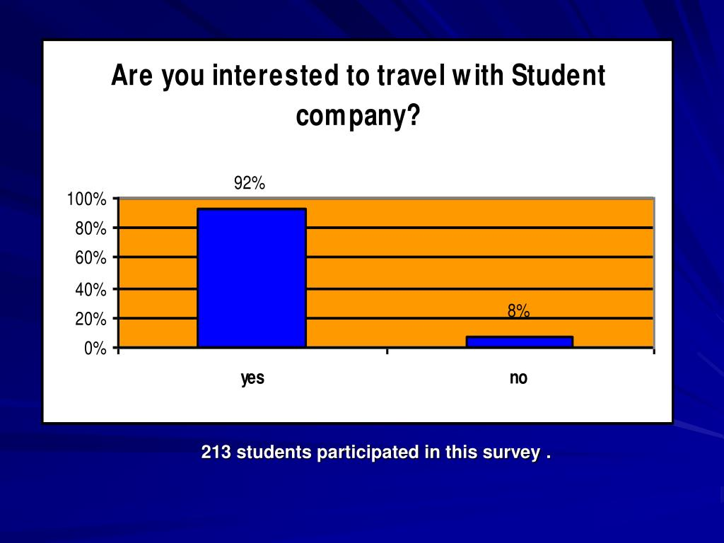 213 students participated in this survey