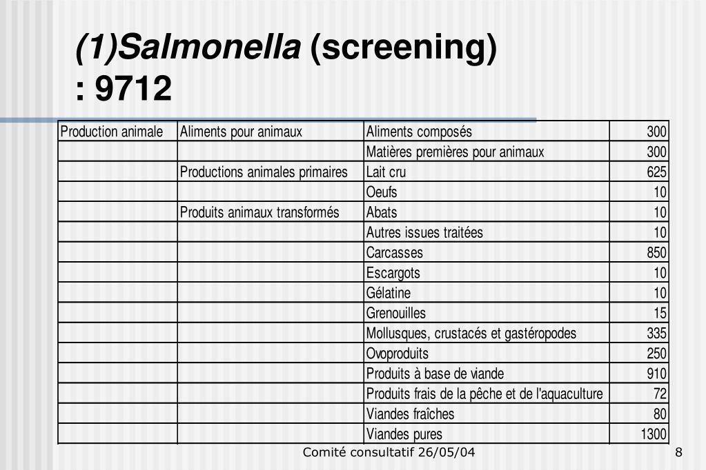 (1)Salmonella