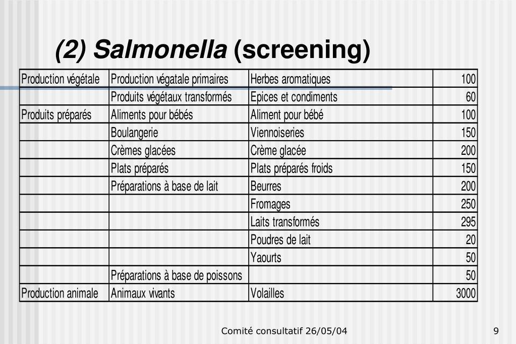 (2) Salmonella