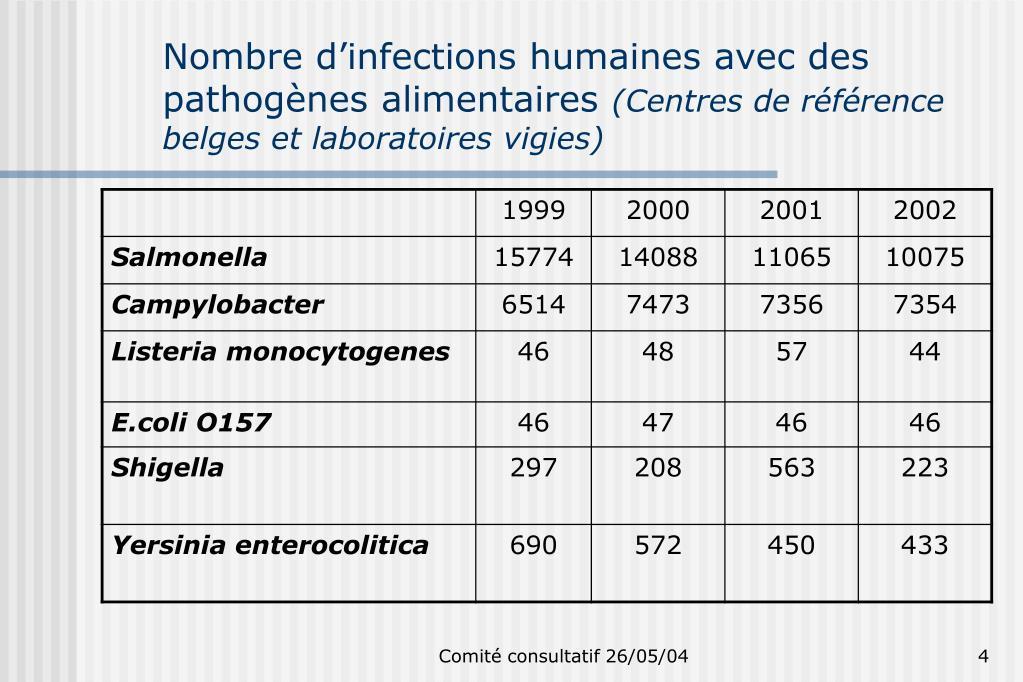 Nombre d'infections humaines avec des pathogènes alimentaires