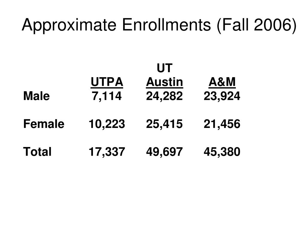 Approximate Enrollments (Fall 2006)