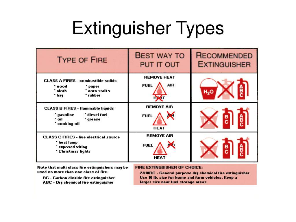 Extinguisher Types
