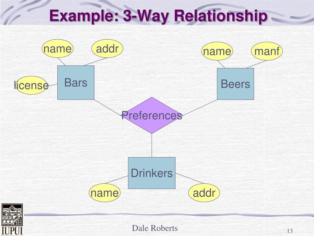 Example: 3-Way Relationship