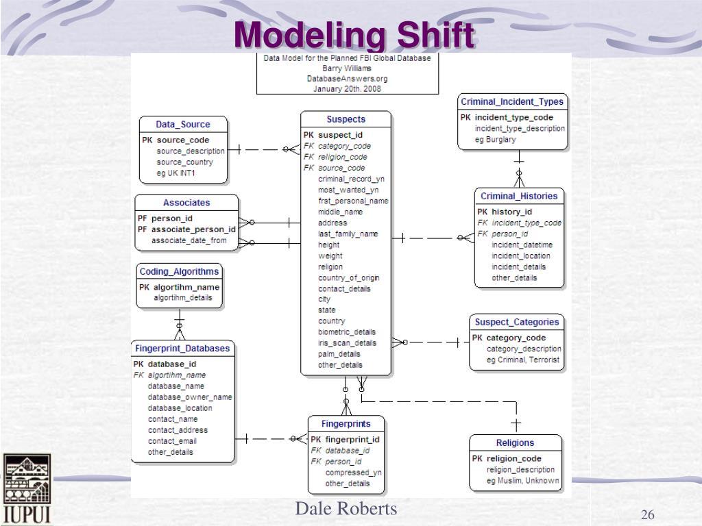 Modeling Shift