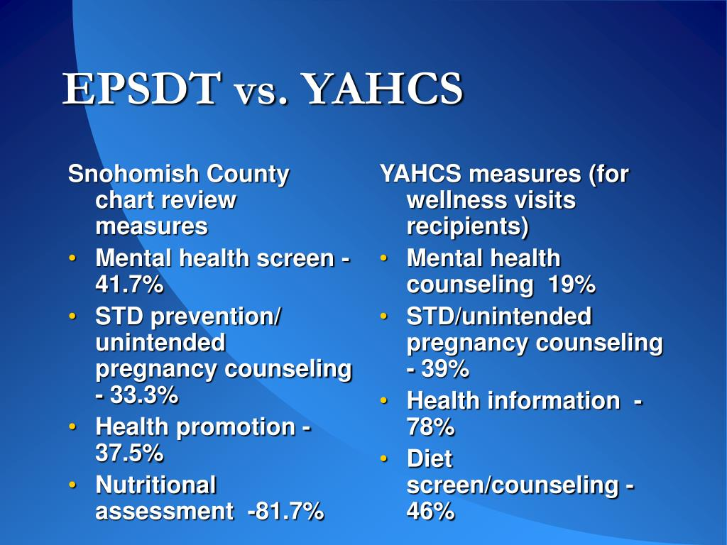 Snohomish County chart review measures