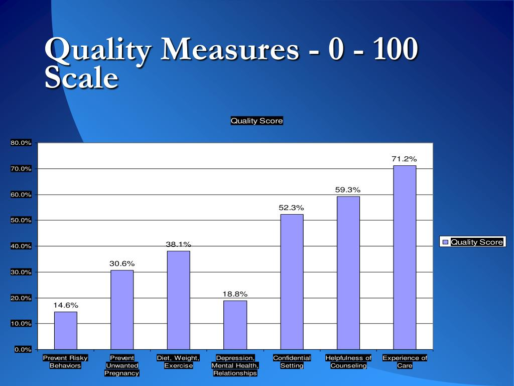 Quality Measures - 0 - 100 Scale