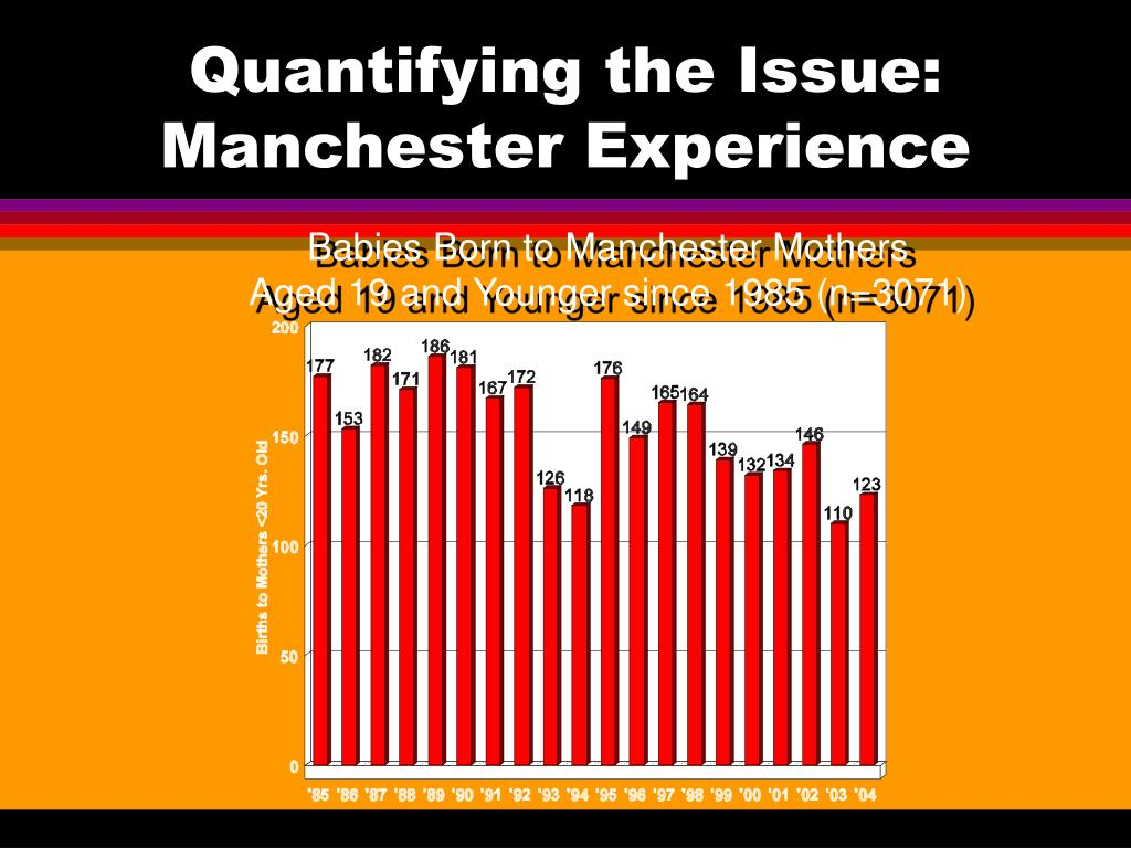 Quantifying the Issue: Manchester Experience