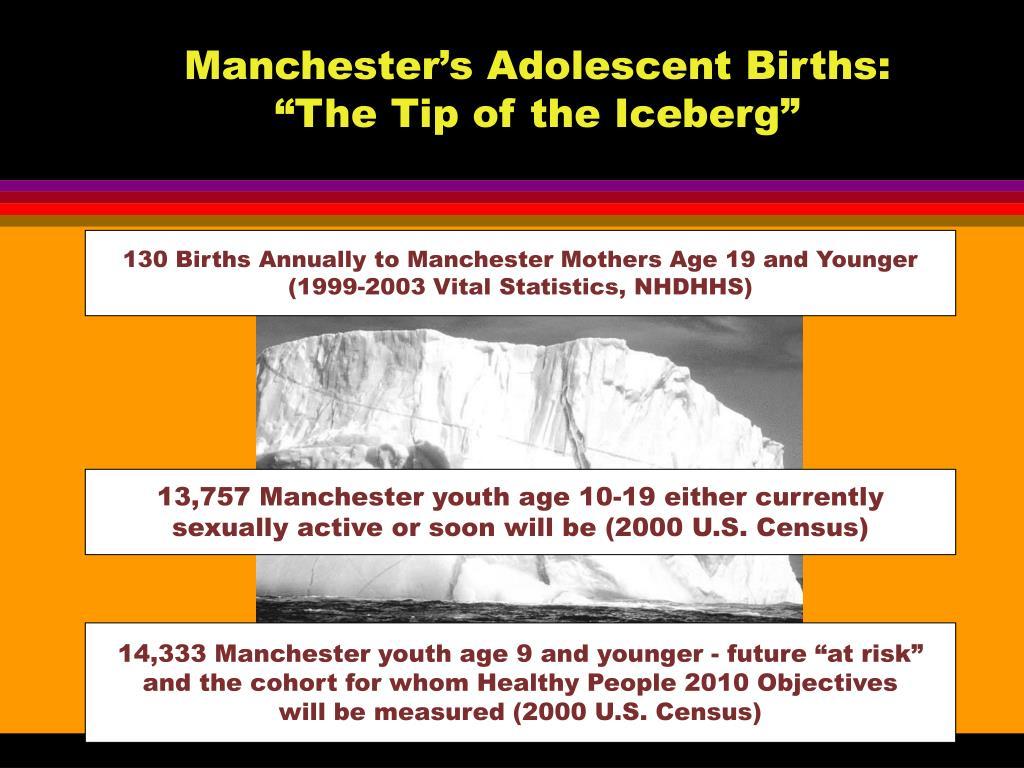 Manchester's Adolescent Births: