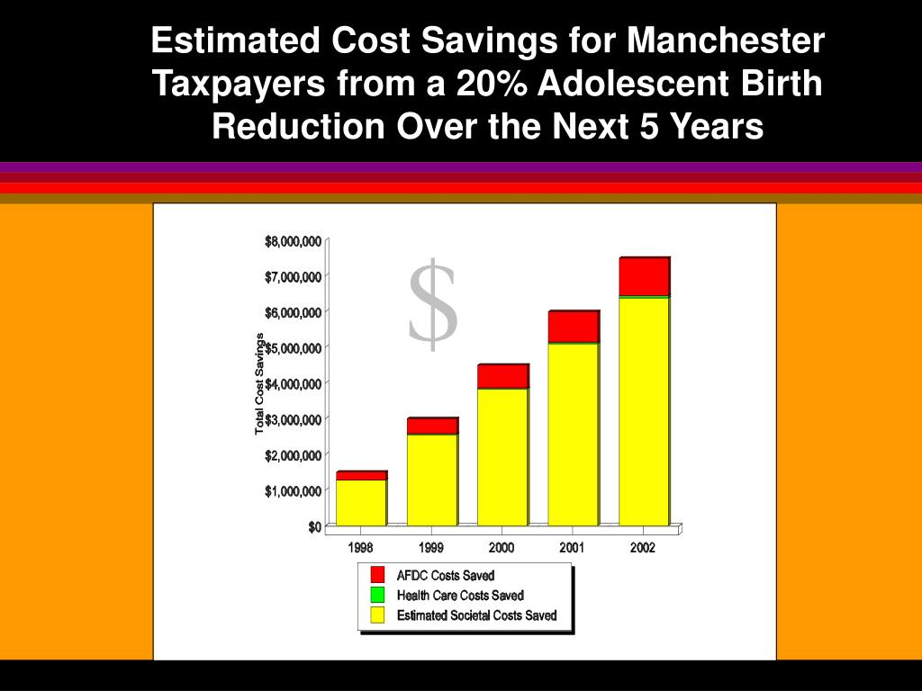 Estimated Cost Savings for Manchester Taxpayers from a 20% Adolescent Birth Reduction Over the Next 5 Years