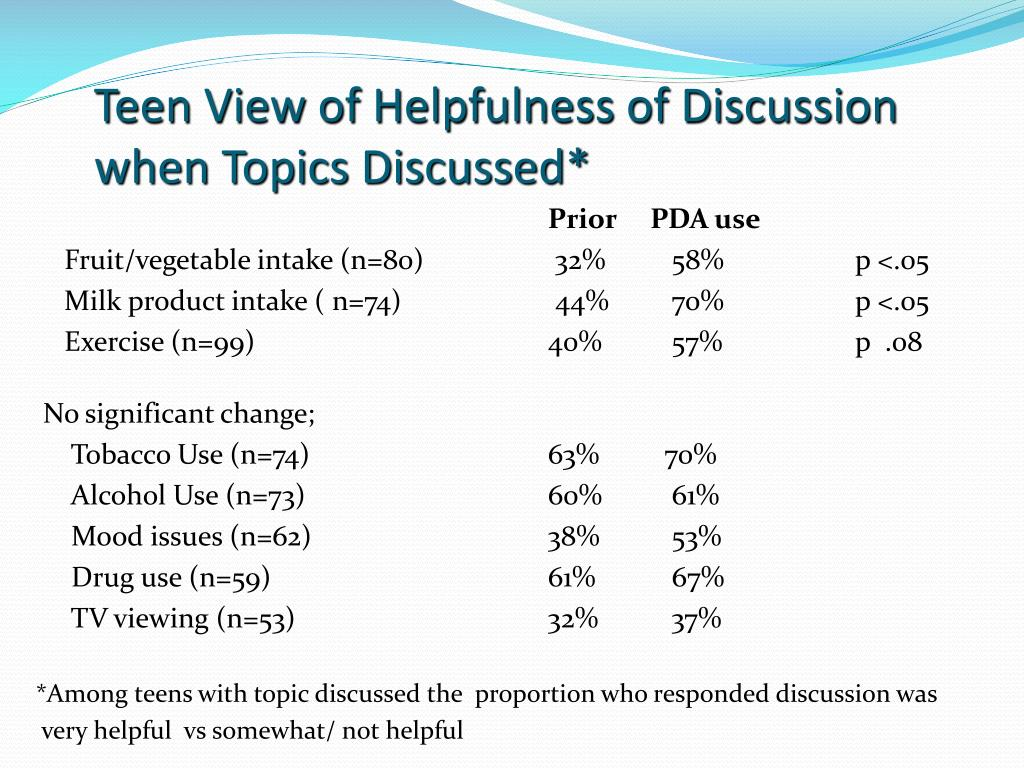 Teen View of Helpfulness of Discussion when Topics Discussed*