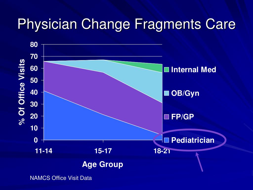 Physician Change Fragments Care