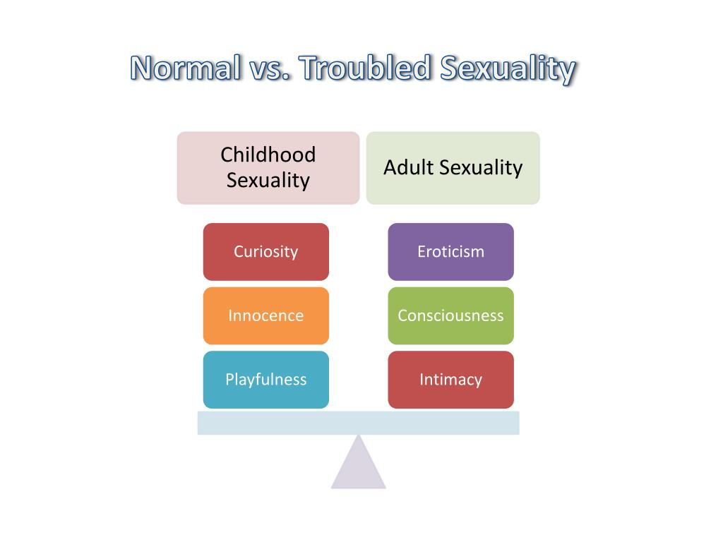 Normal vs. Troubled Sexuality