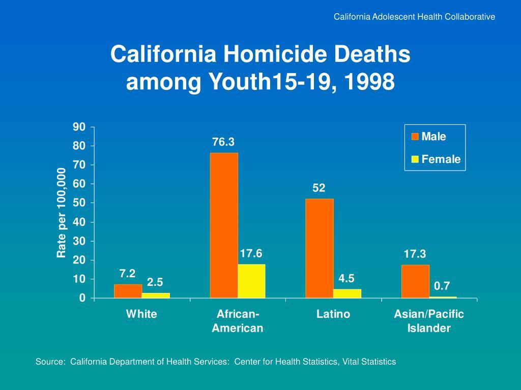 California Adolescent Health Collaborative