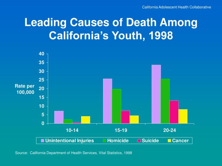 Leading causes of death among california s youth 1998