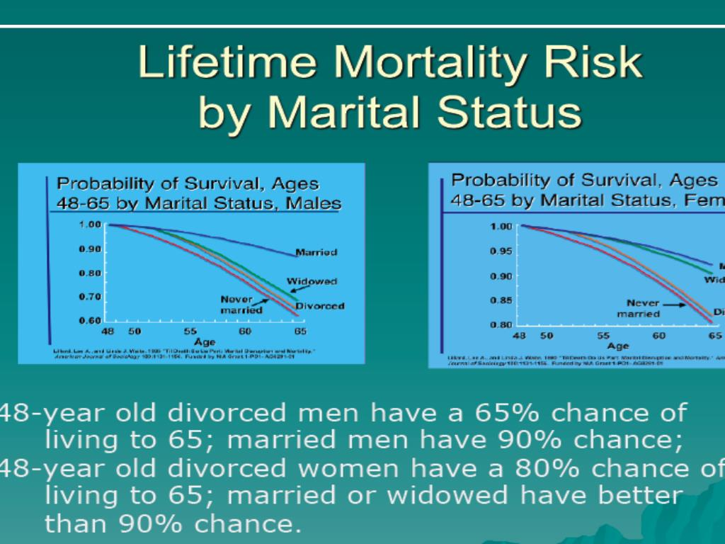 "Waite, L. (2005).""Marital biography and health.""  Plenary address, Smart Marriages and Happy Families Conference, Dallas, TX: Coalition for Marriage, Family and Couples Education. Charts used by permission of the author., based on Lillard, L.A. & Waite, L.J(1995). 'Till death do us part: Marital disruption and mortality."